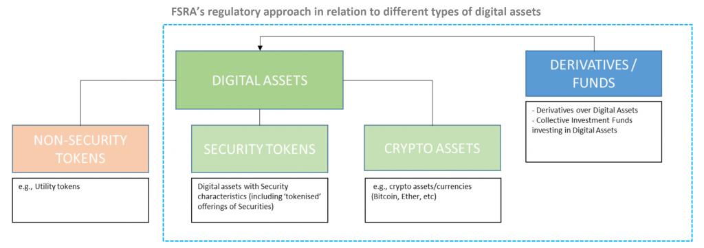 Abu Dhabi Global Market Launches Crypto Regulatory Framework